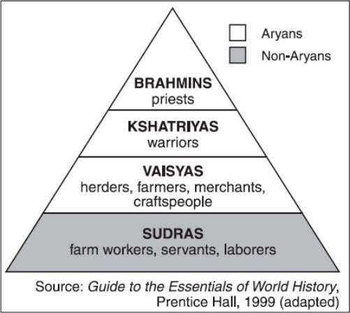 was made up of workers who served the higher castes. Under the caste system, people could