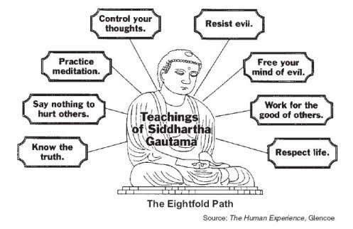 get rid of desire is to follow the Eightfold Path. The Eightfold Path The Eightfold Path