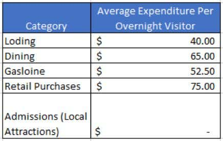 Figure 11: Average Travel Party Expenditure per Day for Overnight Visitors Figure 12: Average Travel Party