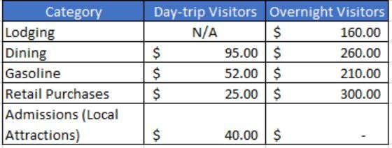 Figure 13: Total Average Travel Party Expenditures for Day-Trip and Overnight Visitors Direct Impact The direct