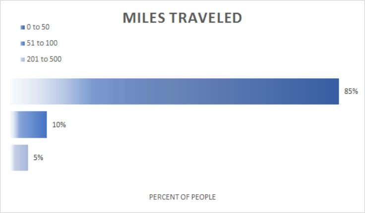 Figure 5: Participant Education Level Miles Traveled and Length of Stay The large majority of respondents