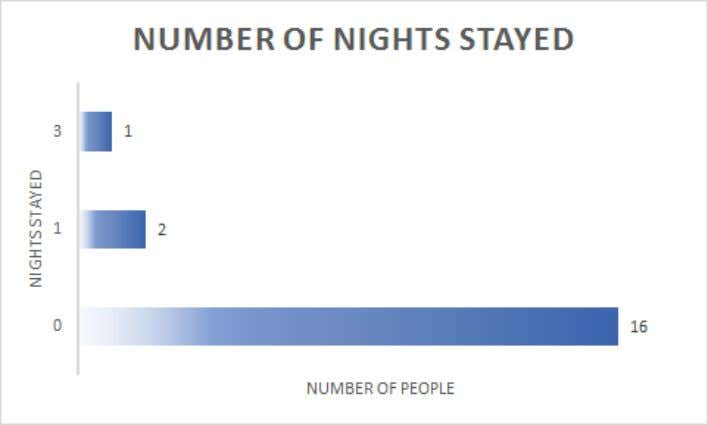 Figure 7: Number of Nights Stayed in Newport News Figure 8: Percent of Participants Who Stayed