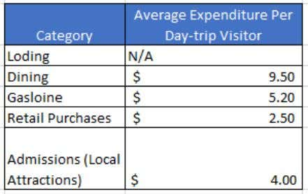 Figure 9: Average Travel Party Expenditure for Day-Trip Visitors Figure 10: Average Travel Party Expenditure for