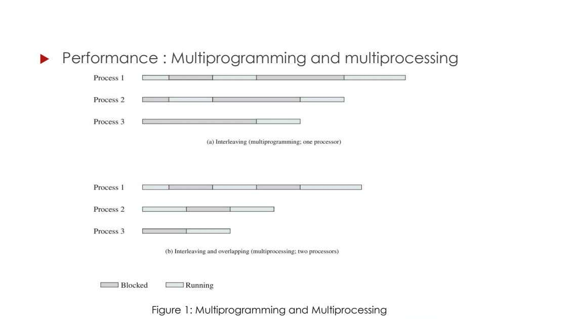  Performance : Multiprogramming and multiprocessing Figure 1: Multiprogramming and Multiprocessing