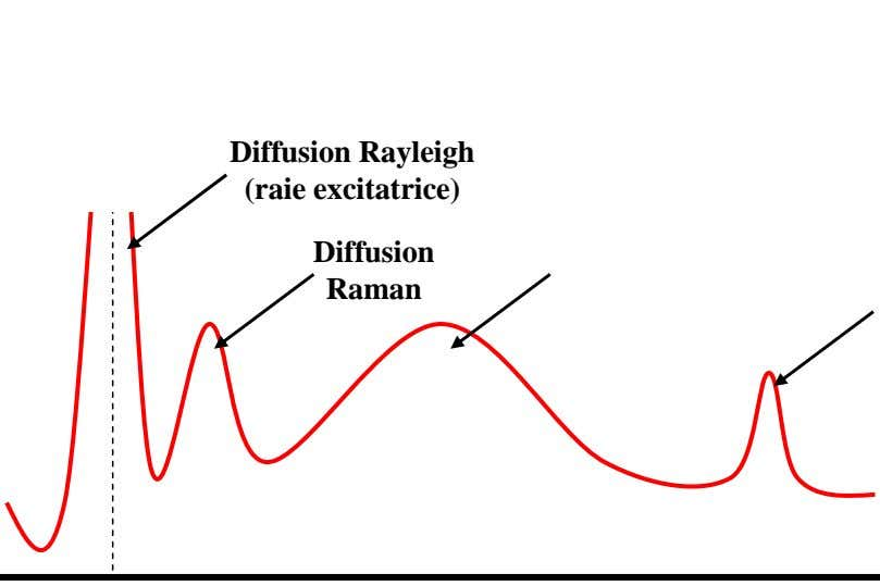 Diffusion Rayleigh (raie excitatrice) Diffusion Fluorescence Raman
