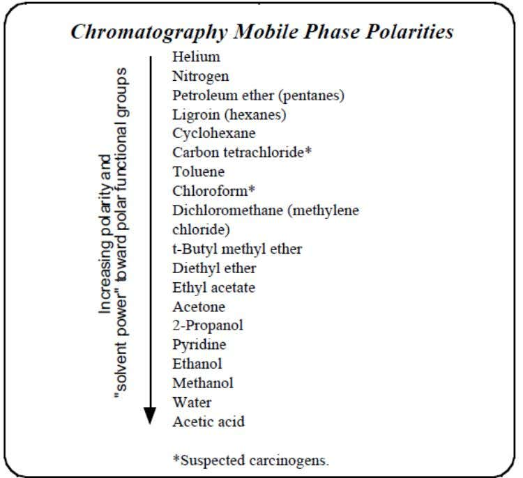 Thin Layer Chromatography (TLC) Common Mobile Phases listed by Increasing Polarity.