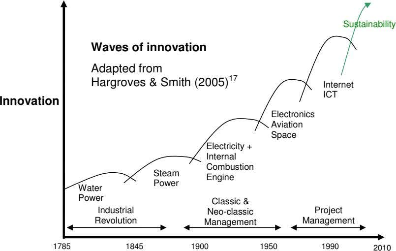 Sustainability Waves of innovation Adapted from Hargroves & Smith (2005) 17 Internet ICT Innovation Electronics
