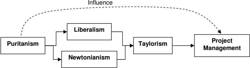 Influence Liberalism Project Puritanism Taylorism Management Newtonianism