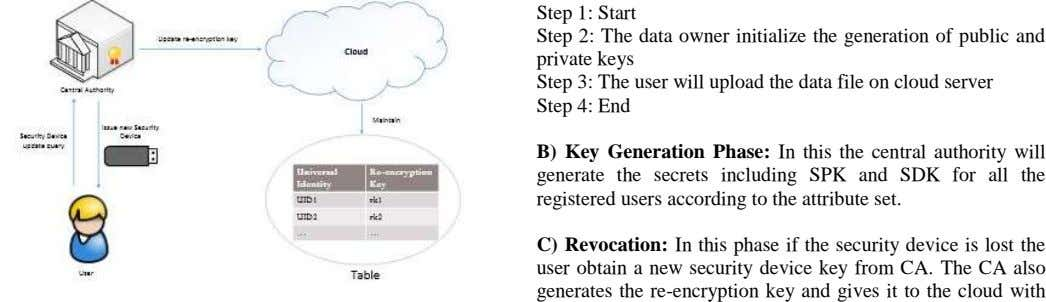 Step 1: Start Step 2: The data owner initialize the generation of public and private keys