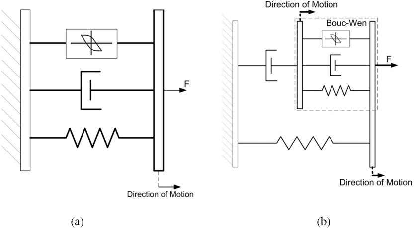 M Zeinali et al Figure 1. Schematic of an MR damper model. Figure 2. (a) Bouc–Wen