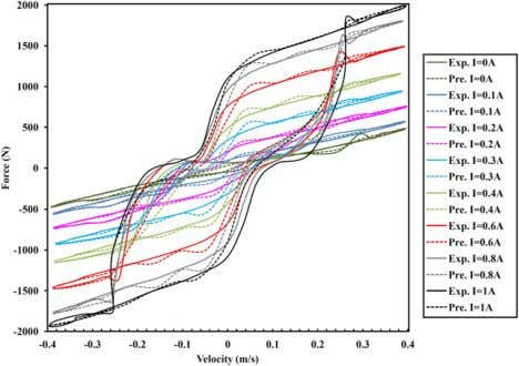Smart Mater. Struct. 22 (2013) 125013 M Zeinali et al Figure 10. Force versus velocity in