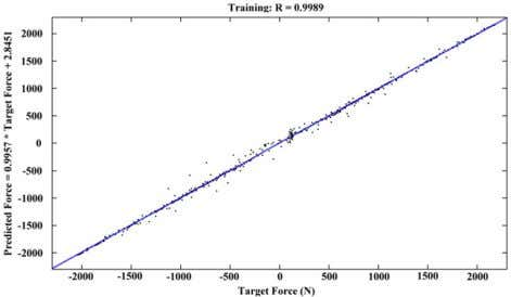 MR damper, respectively. These figures show that both 7 Figure 13. Regression plot of the prediction
