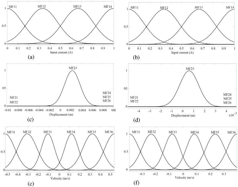 Smart Mater. Struct. 22 (2013) 125013 M Zeinali et al Figure 15. Plots of long stroke