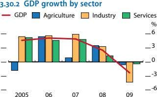 3.30.2 GDP growth by sector GDP Agriculture Industry Services % 6 3 0 -3 -6