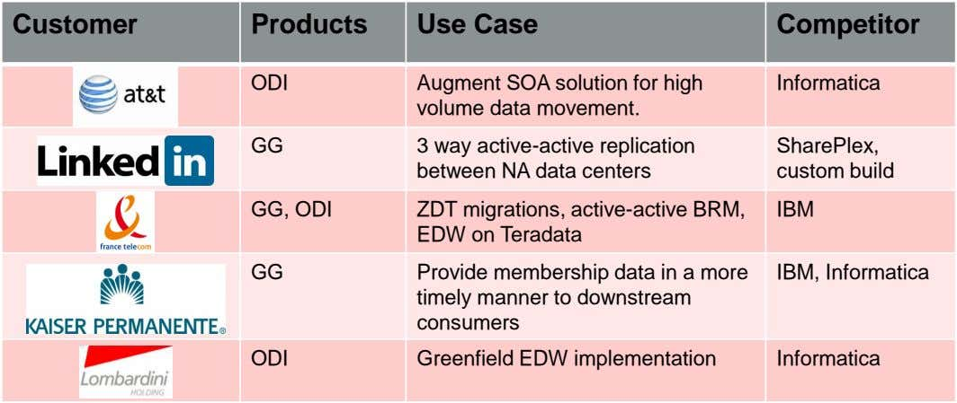 Customer Products Use Case Competitor ODI Augment SOA solution for high volume data movement. Informatica