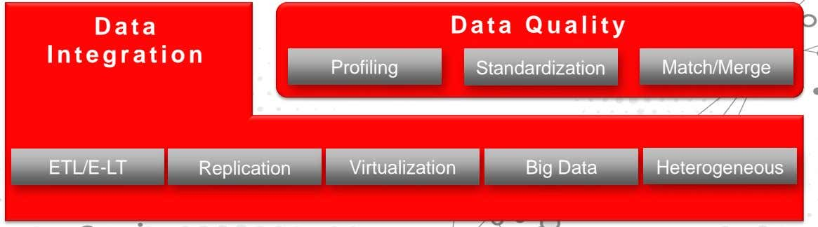 Data Data Quality Integration Profiling Standardization Match/Merge ETL/E-LT Replication Virtualization Big Data