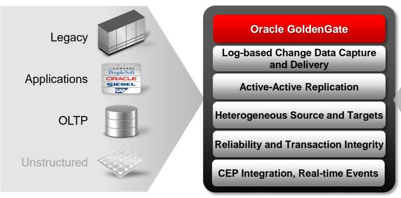Oracle GoldenGate Legacy Log-based Change Data Capture and Delivery Applications Active-Active Replication