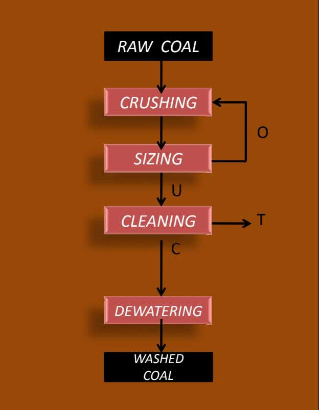COAL WASHED DEWATERING U C RAW COAL SIZING CLEANING CRUSHING O T