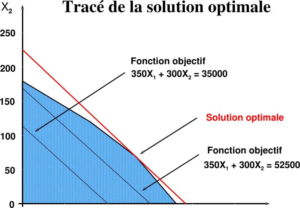 Tracé de la solution optimale X 2 250 200 Fonction objectif 350X 1 + 300X