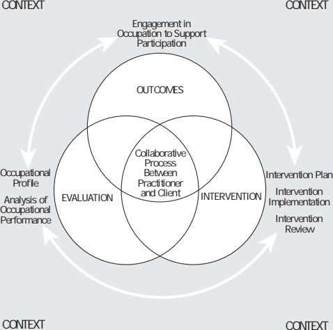 ➤ ➤ CONTEXT CONTEXT Engagement in Occupation to Support Participation OUTCOMES Collaborative Process