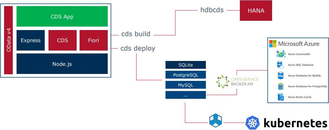hdbcds HANA CDS App cds build Express CDS Fiori cds deploy Node.js SQLite PostgreSQL MySQL
