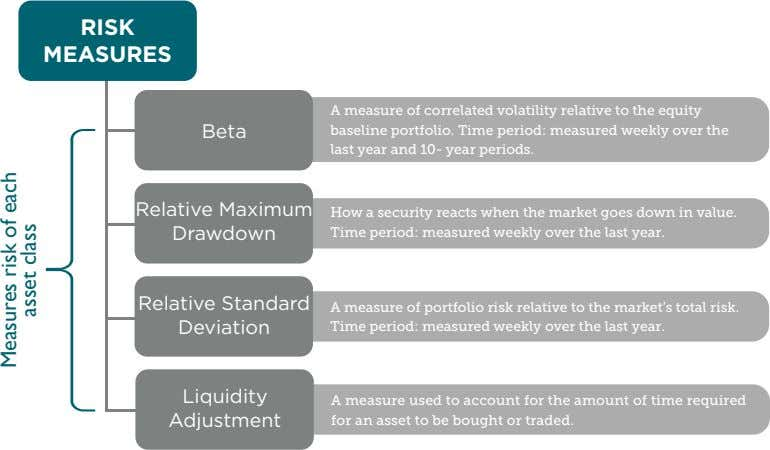 RISK MEASURES A measure of correlated volatility relative to the equity Beta baseline portfolio. Time