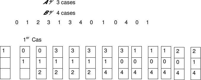 A°/ 3 cases B°/ 4 cases 0 1 2 3 1 3 4 0 1