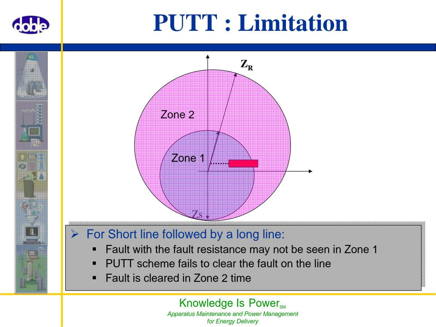 PUTT : Limitation Z R Zone 2 Zone 1 Zs Knowledge Is Power SM Apparatus