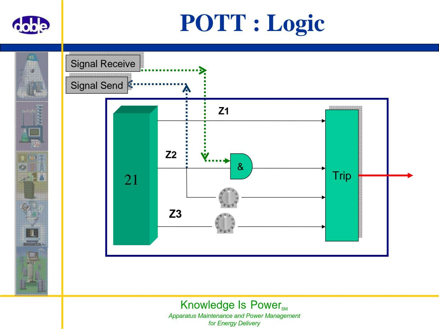 POTT : Logic Signal Signal Receive Receive Z1 Z2 & 21 Z3 Knowledge Is Power