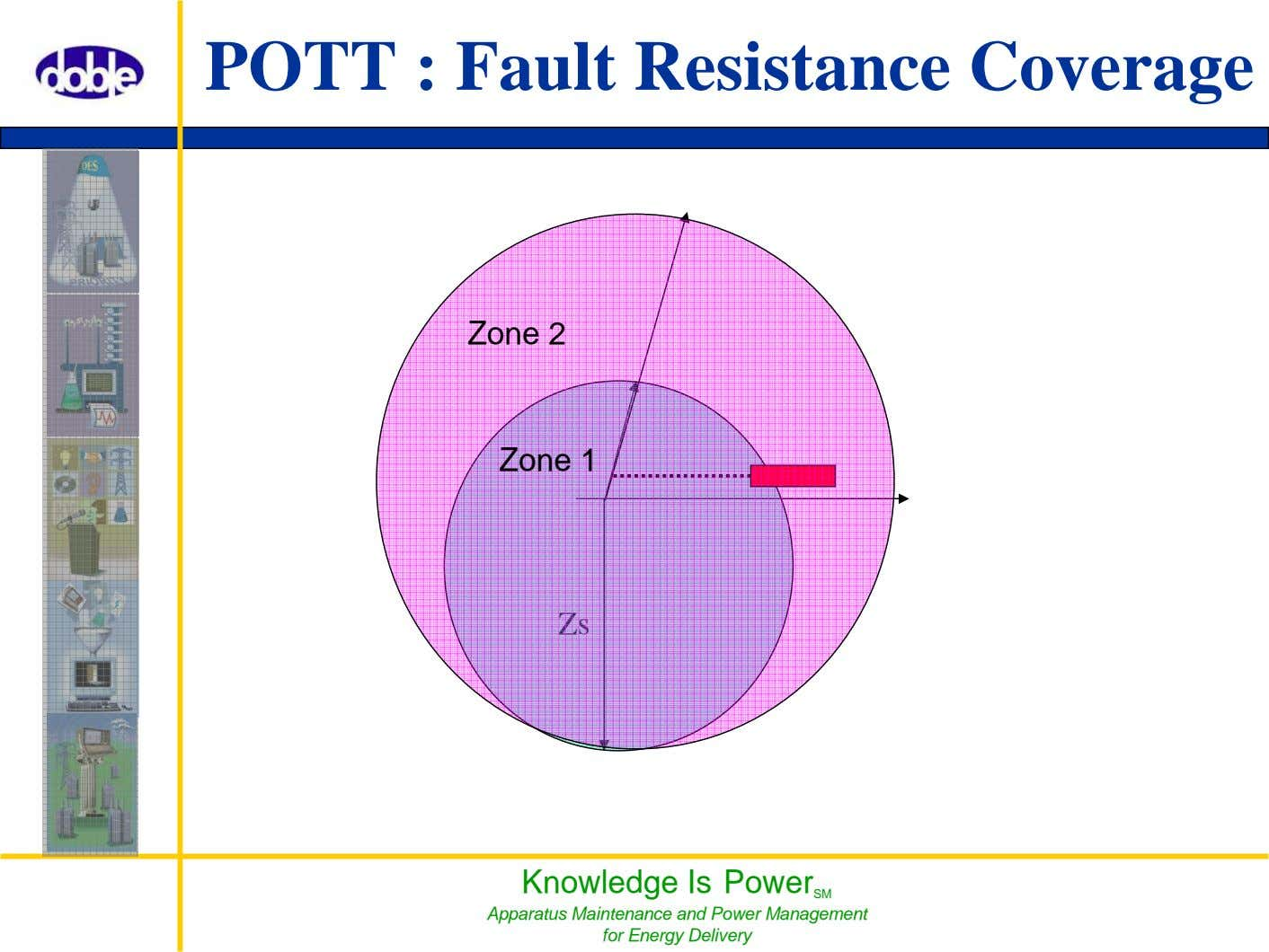 POTT : Fault Resistance Coverage Zone 2 Zone 1 Zs Knowledge Is Power SM Apparatus