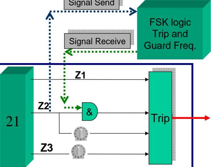 FSK logic Trip and Guard Freq.