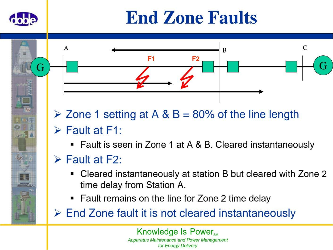 End Zone Faults A C B F1 F2 G G Zone 1 setting at A