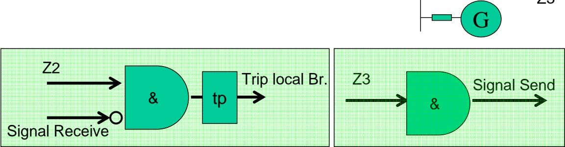 G Z2 Trip local Br. Z3 Signal Send & tp & Signal Receive
