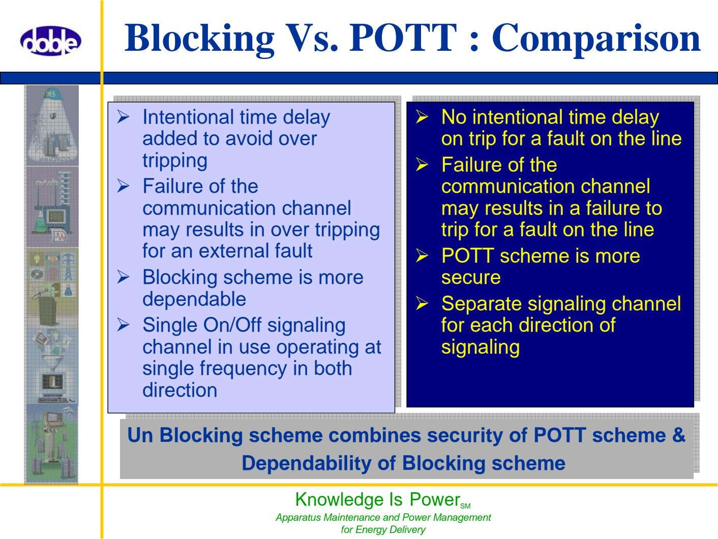 Blocking Vs. POTT : Comparison Knowledge Is Power SM Apparatus Maintenance and Power Management for