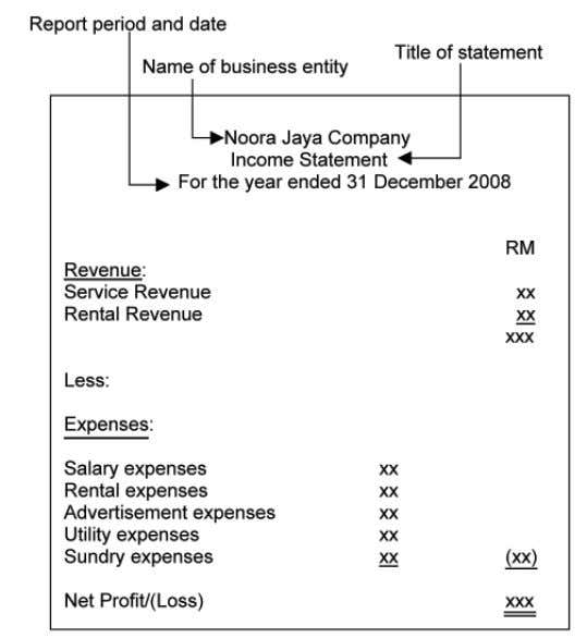 profit/loss Figure 3.2 shows the format for Income Statement Figure 3.2 : Format of income statement