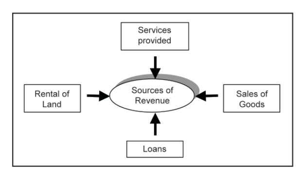 CYCLE Figure 3.3 shows examples of revenue sources. Figure 3.3 : Examples of sources of revenue