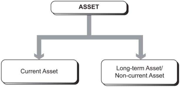 the resource cannot be considered as an asset to the entity. Asset consists of current asset