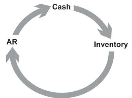 the accounts receivable into cash as shown in Figure 3.4. Figure 3.4 : Operating cycle Current