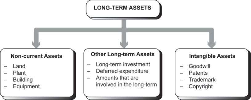 TOPIC 3 COMPLETING THE ACCOUNTING CYCLE 111 Figure 3.5 : Long-term assets The following is a