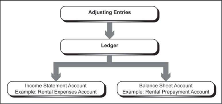 account from the balance sheet (rental prepayment account). Figure 3.1 : Process of transferring adjusting entries