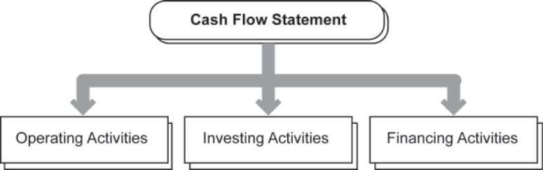 activities, investing activities and financing activities. Figure 3.7 : Cash flow statement (a) Operating Activities