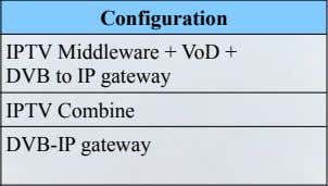 Customer Country Deployment type Configuration