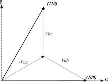 rectifier Fig. 3: Switching states (100) and (110). Fig. 4: Derivation of switching vectors (100) and