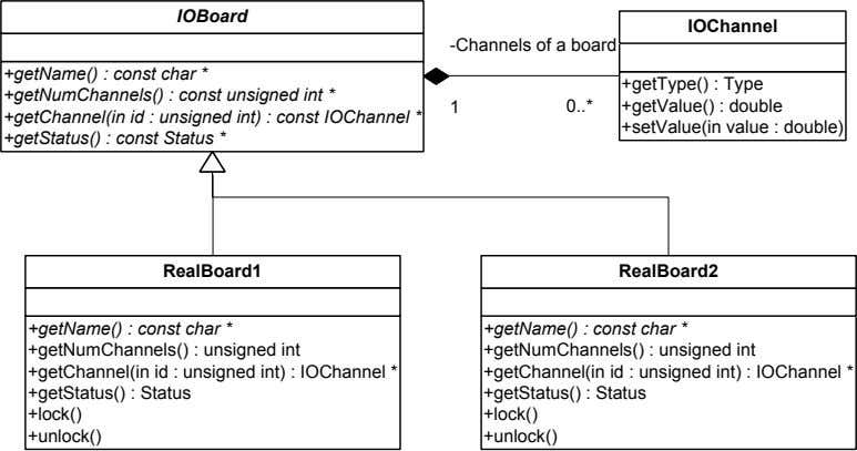 IOBoard IOChannel -Channels of a board +getName() : const char * +getNumChannels() : const unsigned