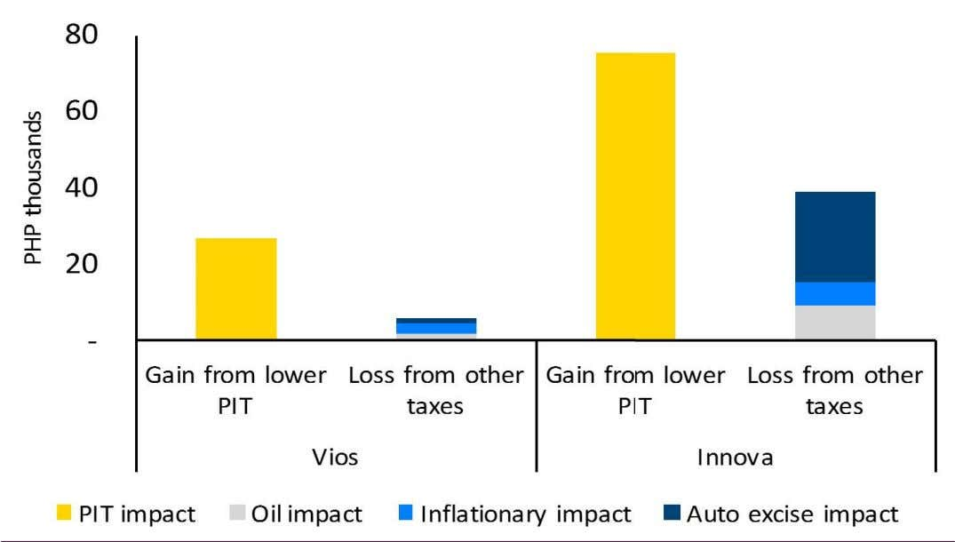 PIT regime are more than enough to offset additional expenses from higher oil prices, car loan