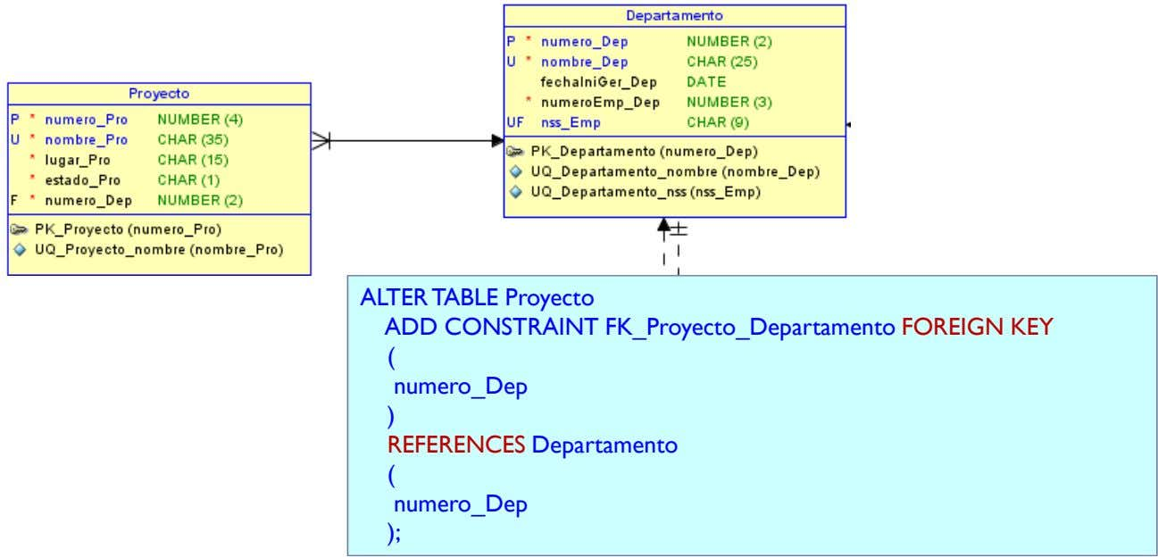 ALTER TABLE Proyecto ADD CONSTRAINT FK_Proyecto_Departamento FOREIGN KEY ( numero_Dep ) REFERENCES Departamento (