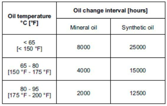 oil change interval based on temperature for the gearbox. Mobilgear 600XP 220 is a mineral based