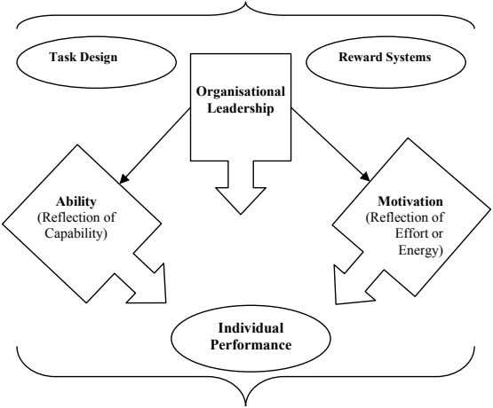 Task Design Reward Systems Organisational Leadership Ability Motivation (Reflection of (Reflection of Capability)