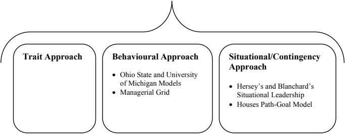 Trait Approach Behavioural Approach Situational/Contingency Approach • Ohio State and University of Michigan Models