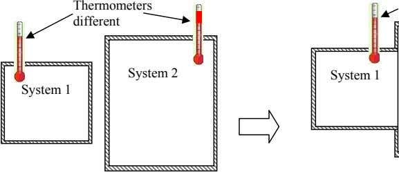 Thermometers different System 2 System 2 System 1